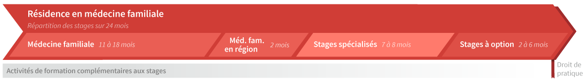 Répartition des stages