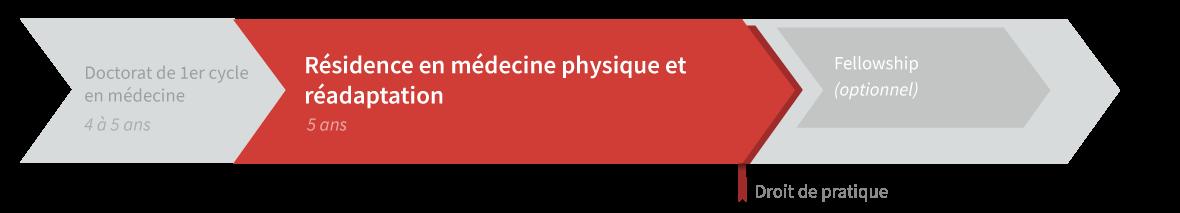 Graphique de cheminement résidence en médecine physique et réadaptation
