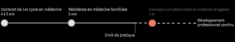 Graphique médecine d'urgence formation complémentaire