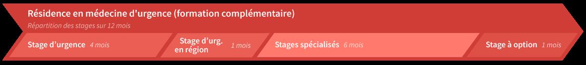 Répartion des stages formation complémentaire en médecine d'urgence